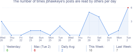 How many times jbhawkeye's posts are read daily