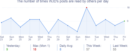 How many times WJD's posts are read daily