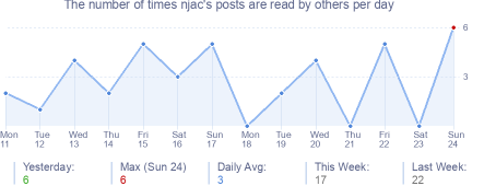 How many times njac's posts are read daily