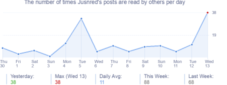 How many times Jusnred's posts are read daily