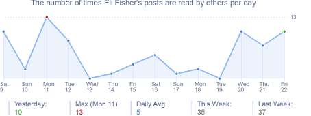 How many times Eli Fisher's posts are read daily
