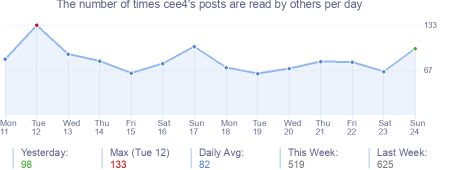 How many times cee4's posts are read daily