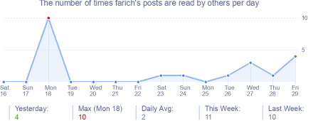 How many times farich's posts are read daily
