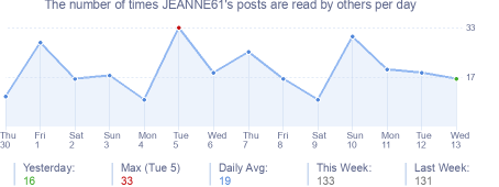 How many times JEANNE61's posts are read daily