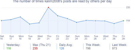 How many times kalim2008's posts are read daily