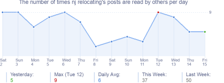 How many times nj relocating's posts are read daily
