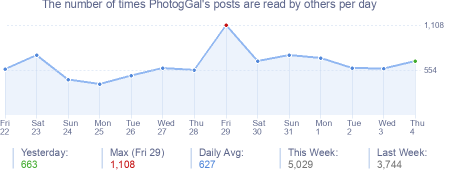 How many times PhotogGal's posts are read daily