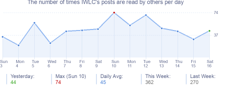 How many times IWLC's posts are read daily