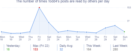 How many times Todd4's posts are read daily