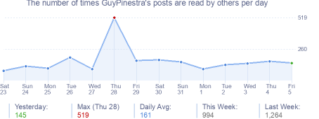 How many times GuyPinestra's posts are read daily