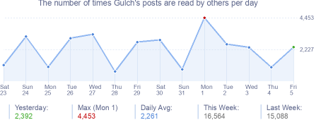 How many times Gulch's posts are read daily
