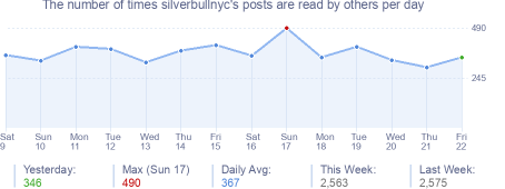 How many times silverbullnyc's posts are read daily