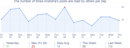 How many times kristisha's posts are read daily