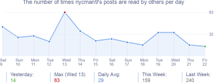 How many times nycman9's posts are read daily
