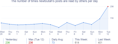 How many times newtoutah's posts are read daily