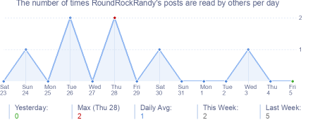 How many times RoundRockRandy's posts are read daily