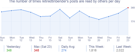 How many times retiredtinbender's posts are read daily