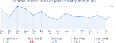 How many times RocketSci's posts are read daily