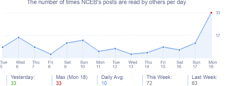 How many times NCEB's posts are read daily