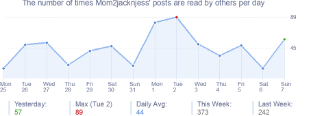 How many times Mom2jacknjess's posts are read daily