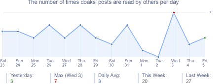 How many times doaks's posts are read daily