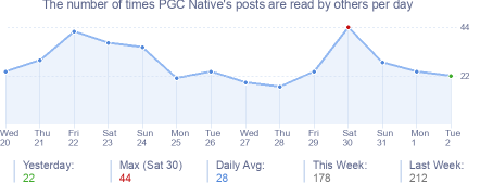 How many times PGC Native's posts are read daily