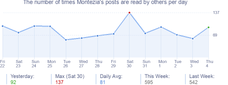 How many times Montezia's posts are read daily