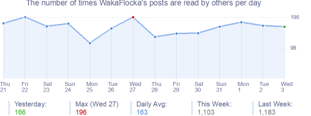 How many times WakaFlocka's posts are read daily