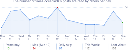 How many times oceankidz's posts are read daily