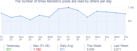 How many times Monello's posts are read daily