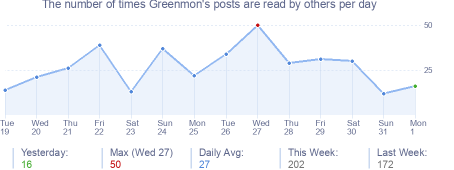 How many times Greenmon's posts are read daily