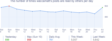 How many times waccamatt's posts are read daily