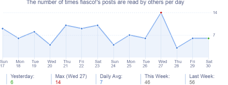 How many times fiasco!'s posts are read daily
