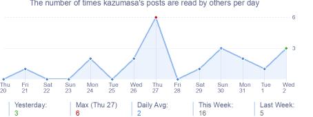 How many times kazumasa's posts are read daily