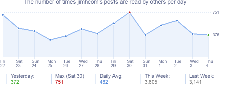 How many times jimhcom's posts are read daily