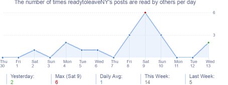 How many times readytoleaveNY's posts are read daily