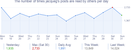 How many times jacqueg's posts are read daily