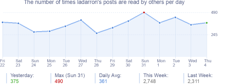 How many times ladarron's posts are read daily