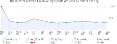 How many times Caleb Yeung's posts are read daily
