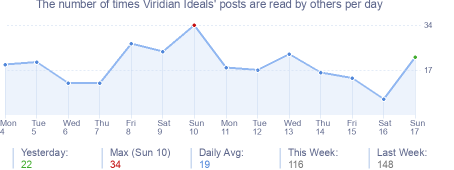 How many times Viridian Ideals's posts are read daily