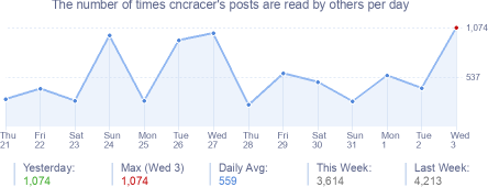 How many times cncracer's posts are read daily