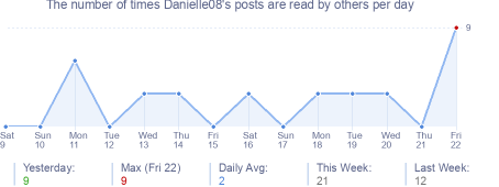 How many times Danielle08's posts are read daily
