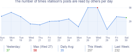 How many times vtallison's posts are read daily