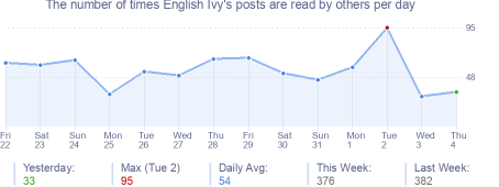 How many times English Ivy's posts are read daily