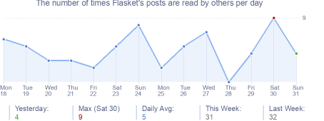 How many times Flasket's posts are read daily