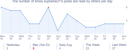 How many times supreme21's posts are read daily