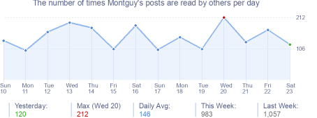 How many times Montguy's posts are read daily