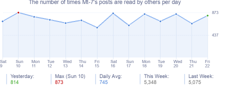How many times Mt-7's posts are read daily