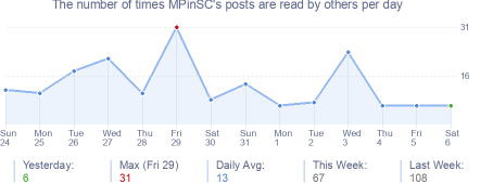 How many times MPinSC's posts are read daily