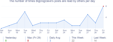 How many times BigDogDave's posts are read daily